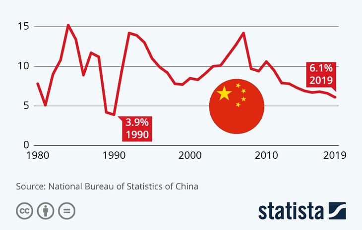 اقتصاد چین و آنچه هر کس باید بداند